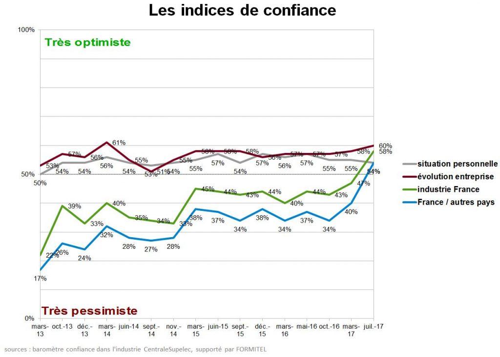 confiance centralesupelec industrie france formitel