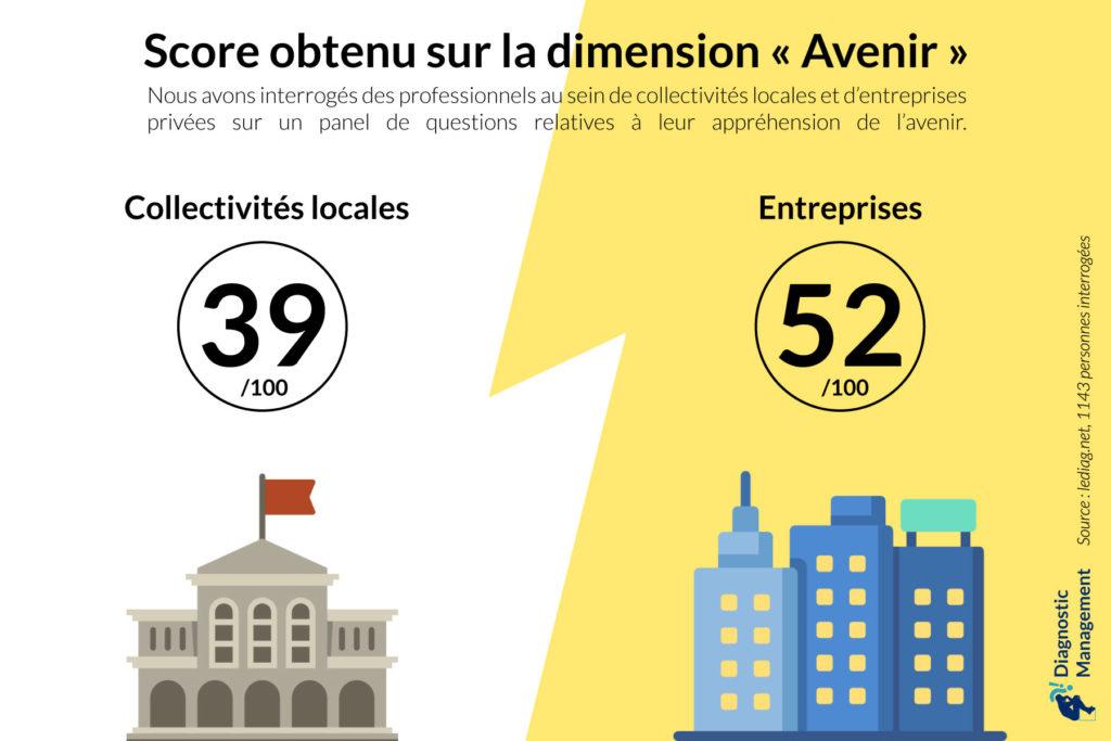 collecitivités locales. entreprises privées. avenir