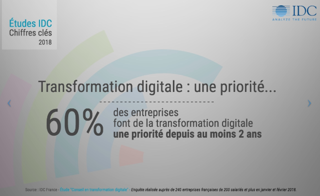 transformation digitale = priorités