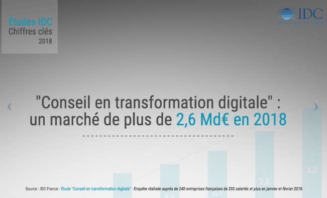 IDC FRANCE Marché transformation digitale