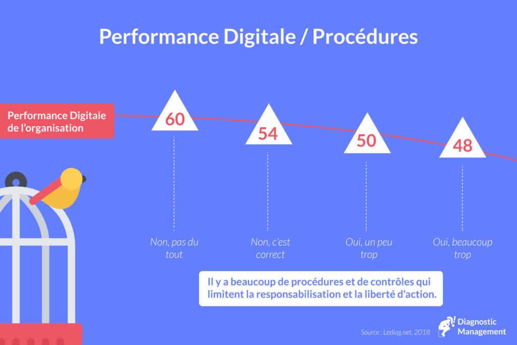 digital - procédures - liberté d'action
