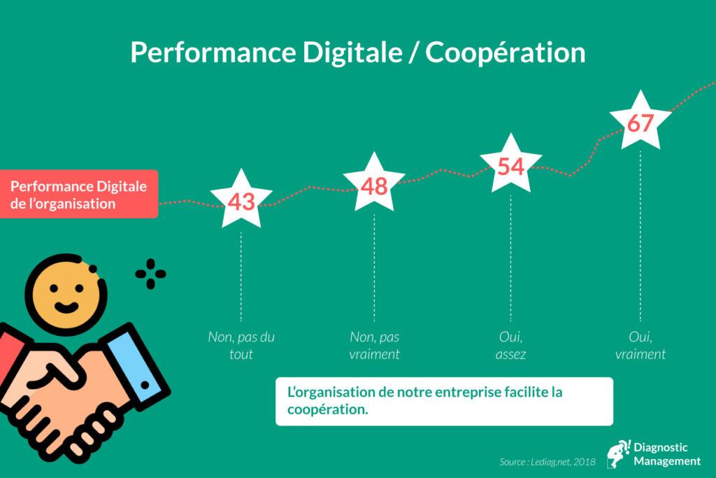 digital coopération
