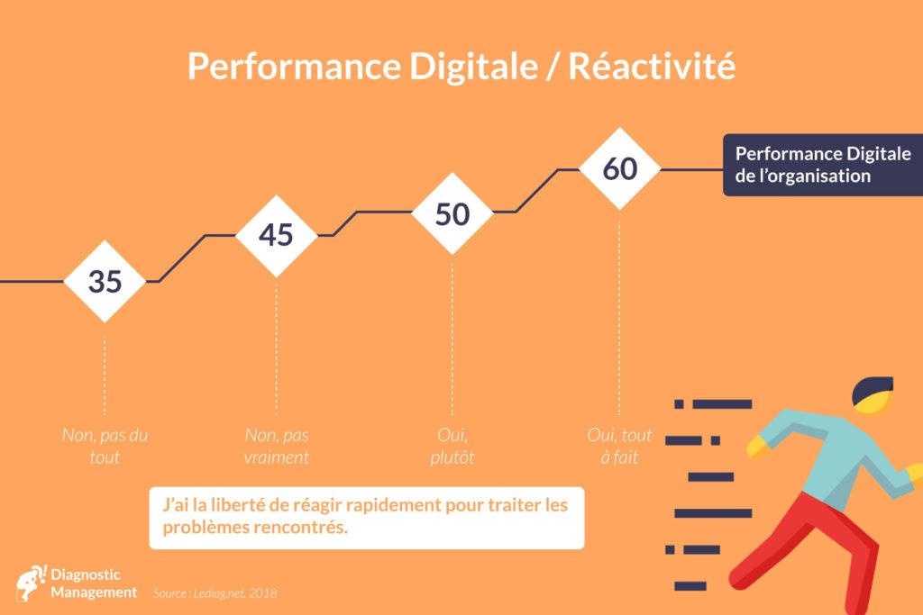 digital réactivité