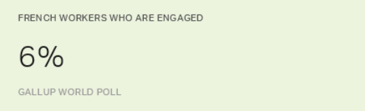 gallup world poll engagement