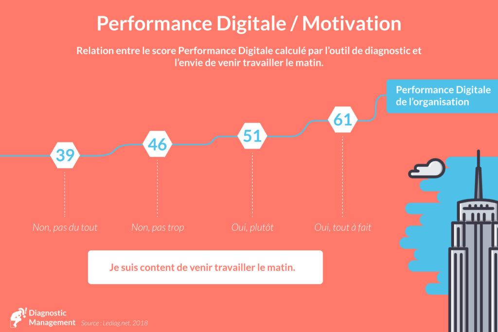 motivation / performance digitale