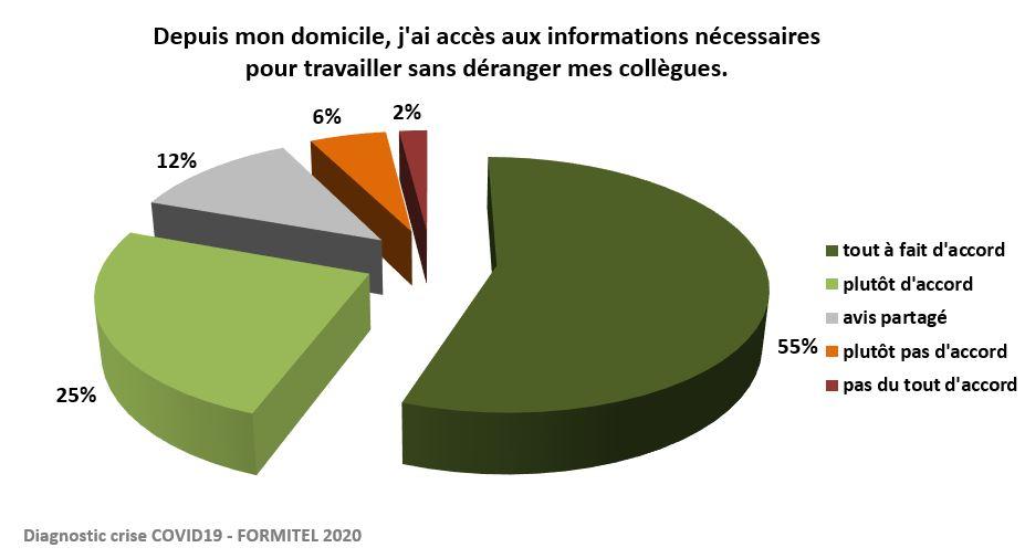 accès aux informations depuis le domicile