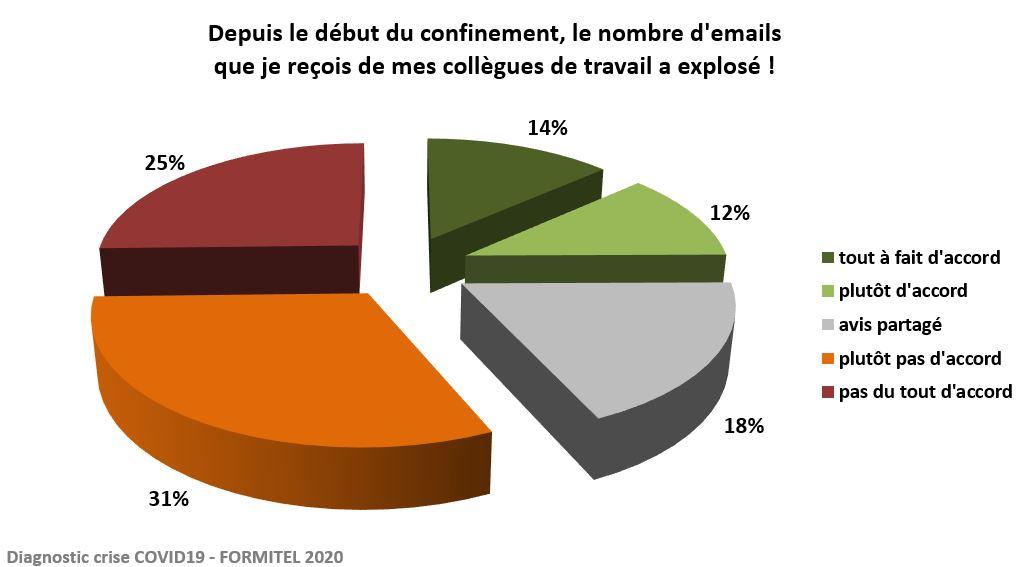 le nombre d'emails est resté raisonnable