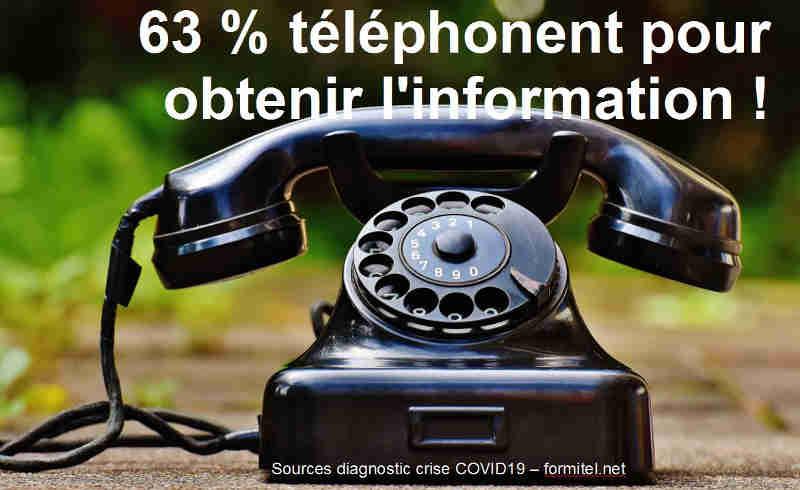 malgré les nouveaux outils , 63% décrochent leur téléphone pour obtenir l'information