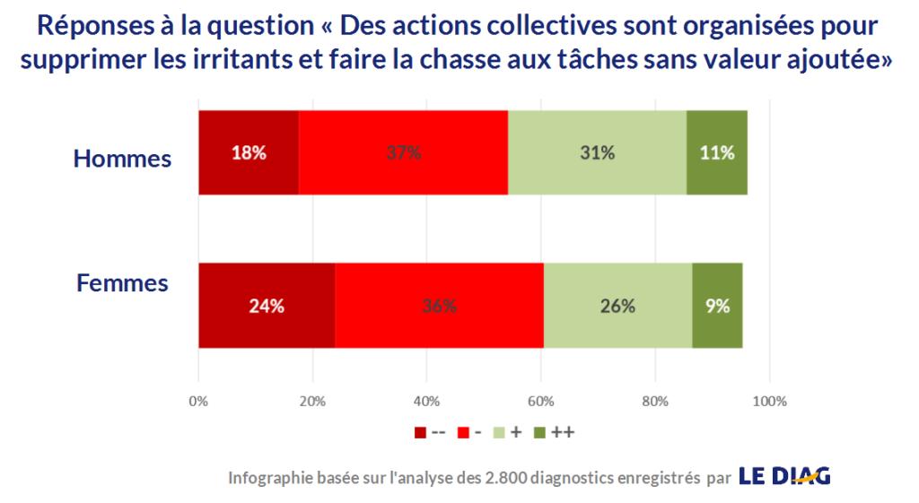 action collective valeur ajoutée digital
