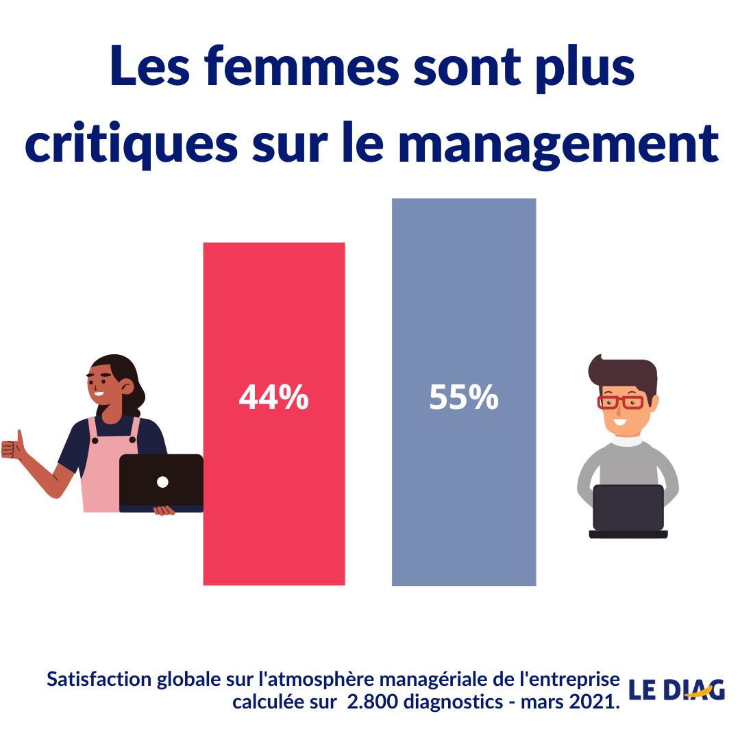 Satisfaction globale sur l'atmosphère managériale de l'organisation en fonction du sexe