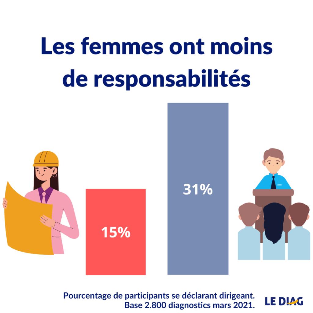 inégalité femmes hommes niveau hiérarchique