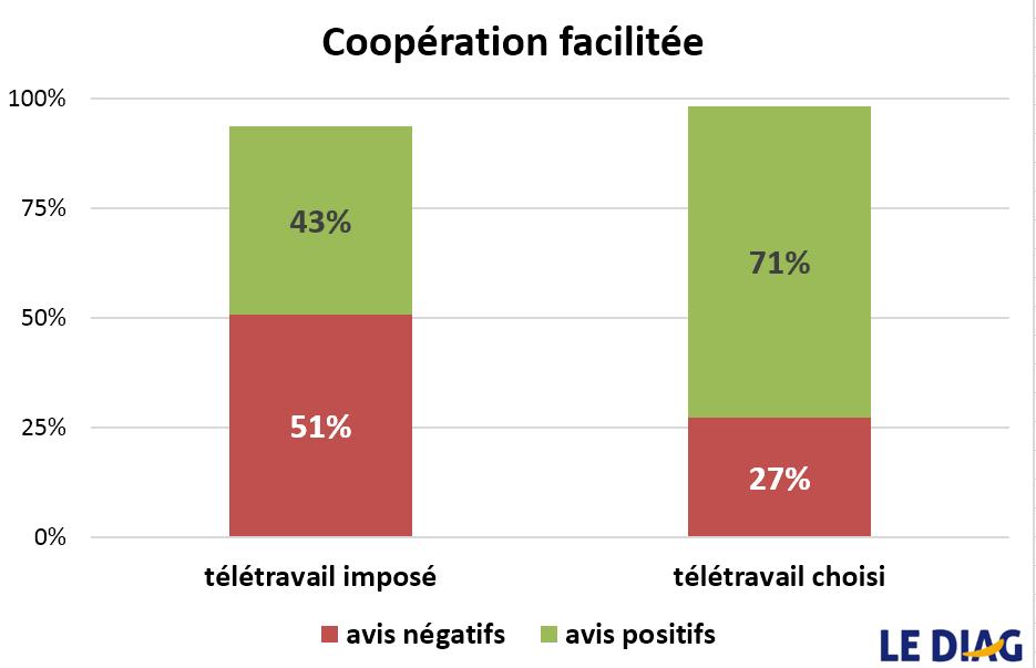coopération QVT télétravail